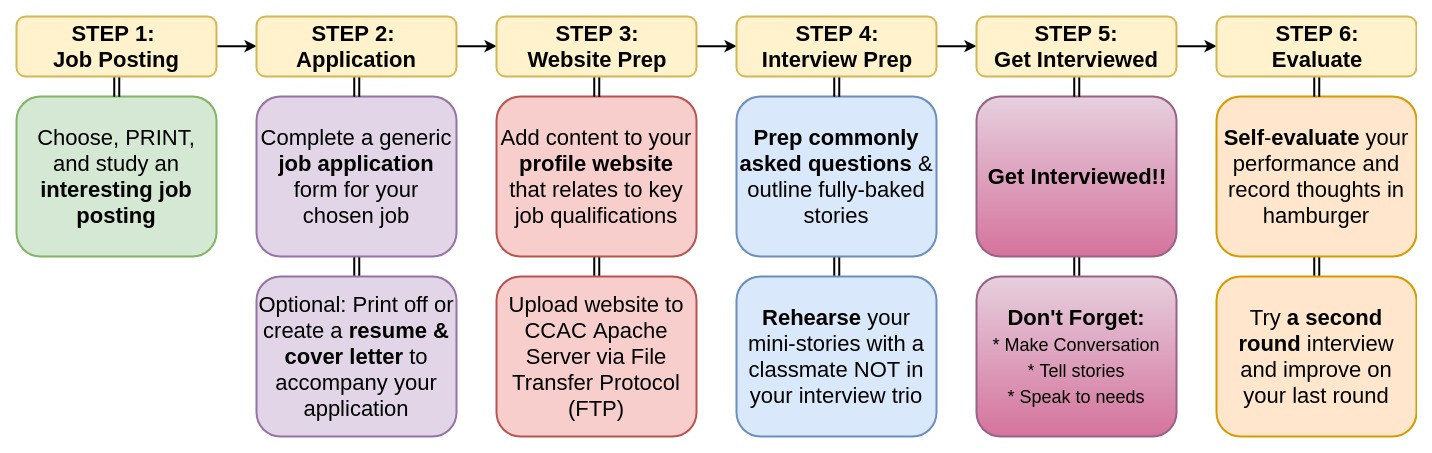 Interview Simulation Step Flow
