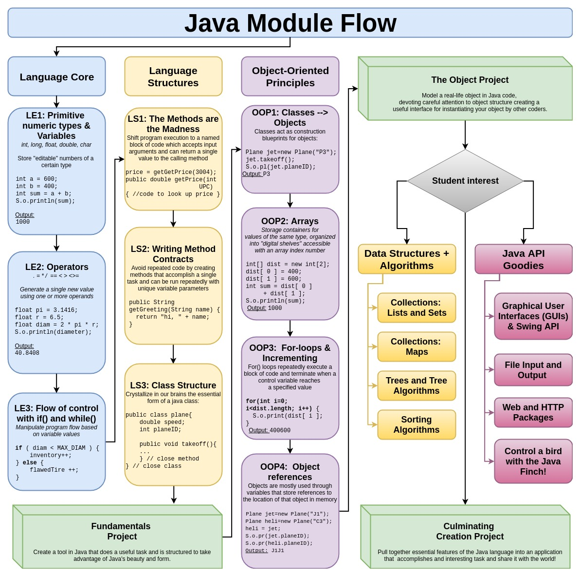 Java course modules a flow diagram of our learning components columns and modules boxes java module flow ccuart Image collections